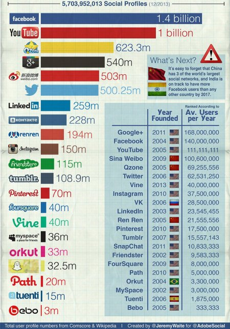 social-networks-2014-statistics