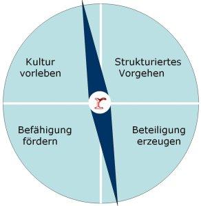 Change-Kompass