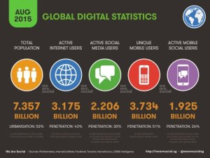 We-are-social_global-statistic_August2015