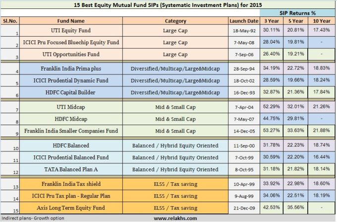 Best Top Equity Mutual Fund SIPs in india