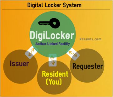 Digital locker system digilocker