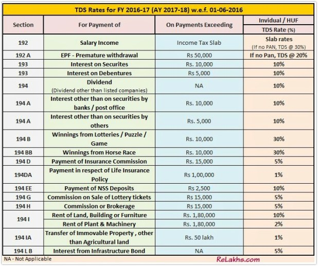 ato fortnightly tax table 2016-17 pdf