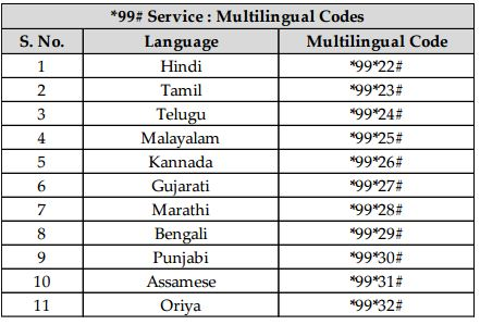 list-of-languages-supported-mobile-banking-service-nuup-dial-99-hindi-telugu-tamil-punjabi-gujarati-kannada-bengali-marathi-malayalam