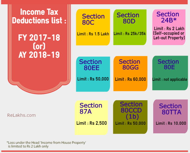 Latest Income Tax Exemptions FY 2017