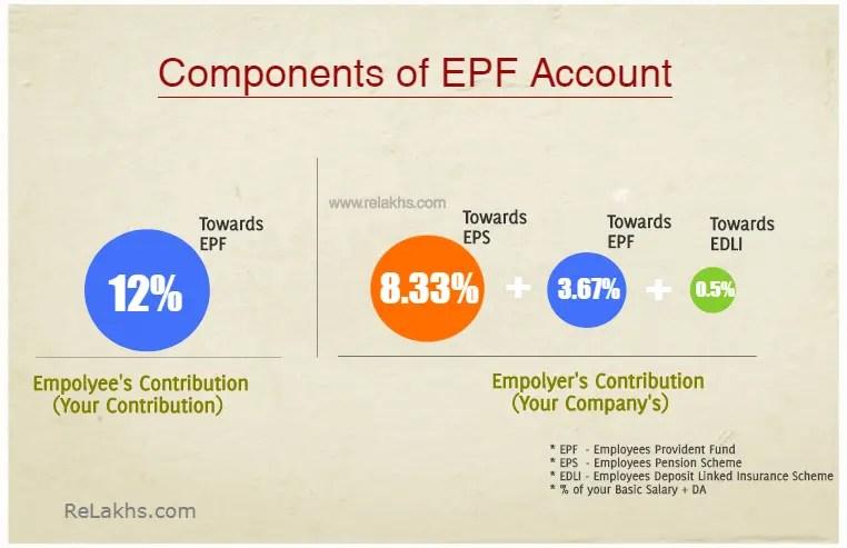 Components-of-your-EPF-Account-benefits-EPF-EPS-EDLI-Scheme