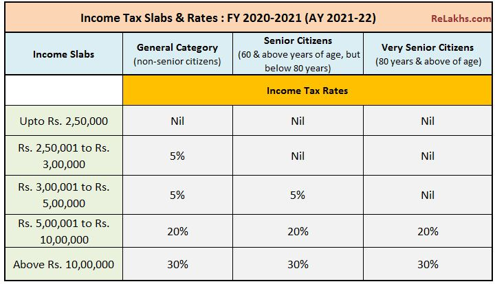 Health Insurance Sec 80D Tax Deduction FY 2020-21 / AY ...