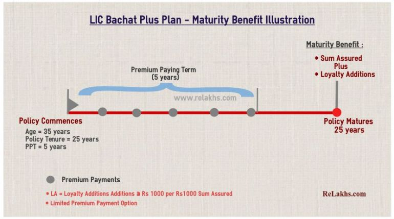LIC Bachat Plus plan illustration example chart benefits review new plan no 861