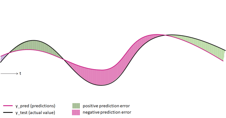 Time Series Forecasting - Measuring Prediction Errors