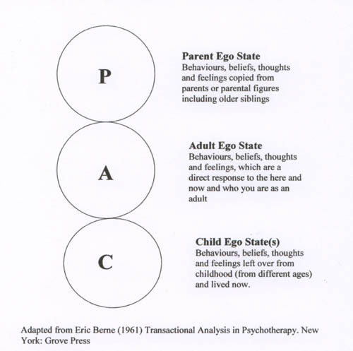Ego states diagram from Eric Berne