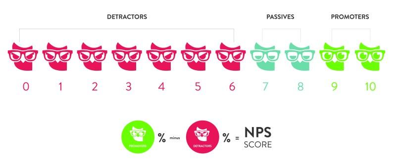 Hvad er en god Net Promoter Score?