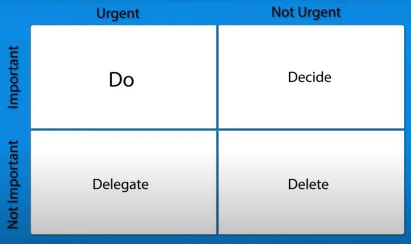 Screen Shot 2020 05 23 at 11.37.45 AM 1024x609 The Eisenhower Decision Matrix