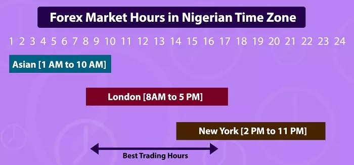 Best Time to Trade Forex in Nigeria