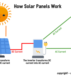 how solar power works diagram wiring diagram schematic how solar panel works diagram wiring diagram blog [ 1682 x 1058 Pixel ]