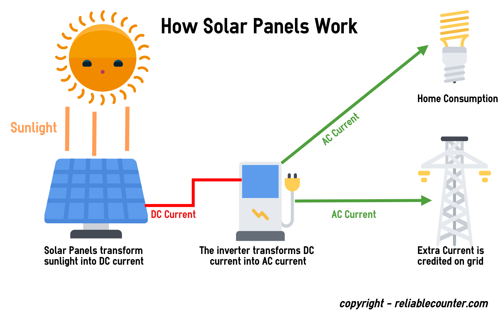 hight resolution of how solar energy works diagram wiring diagram sch diagram of how solar panel works wiring diagram