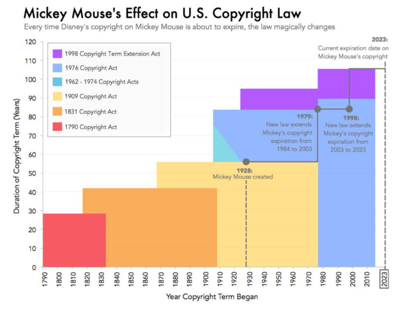 Mickey Mouse's Effect on U.S Copyright Law