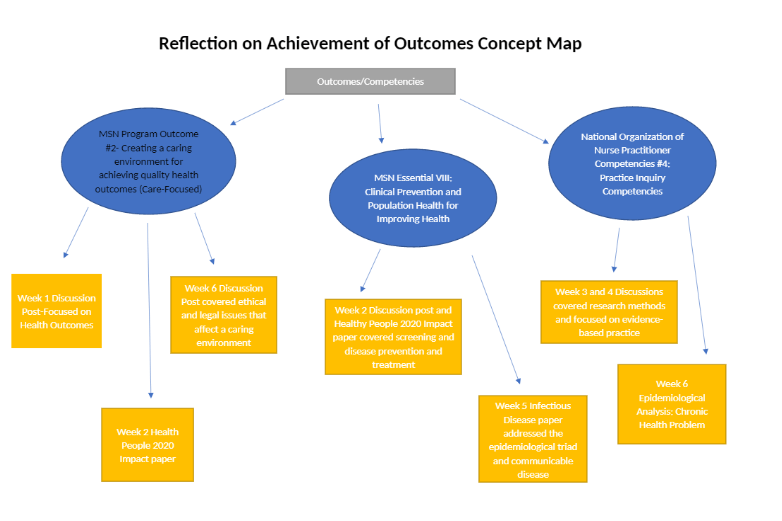 NR 503 Week 7 Reflection onAchievement of Outcomes Concept Map