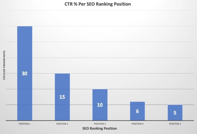 SEO Rankings and CTR (Click Through Rate)