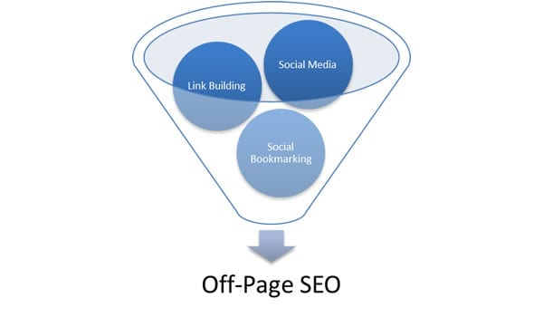 Elements of an off-page SEO strategy