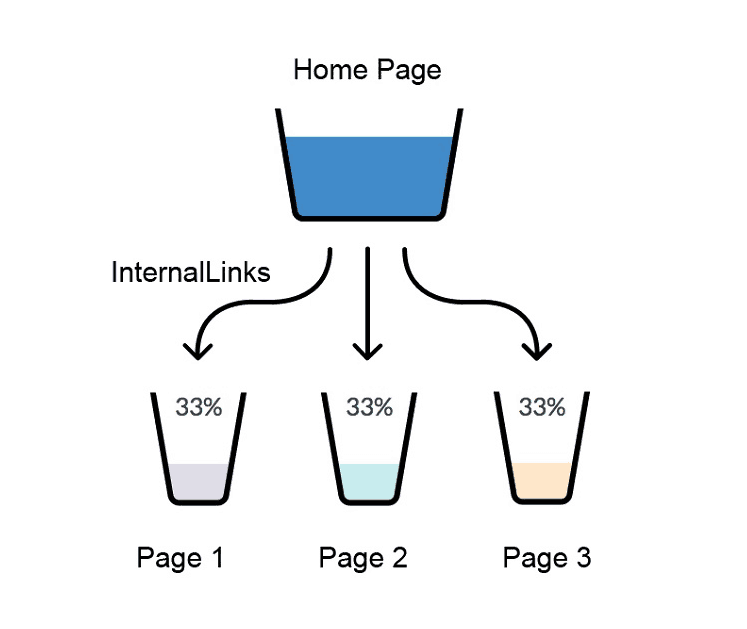 Internal Linking SEO Best Practices (and a Checklist)