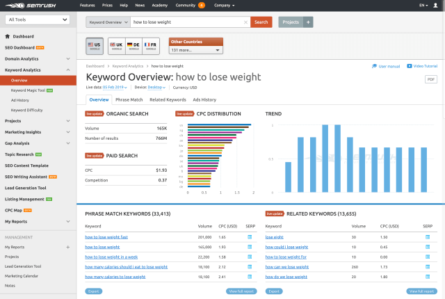 SEMRush Keyword Density Analysis