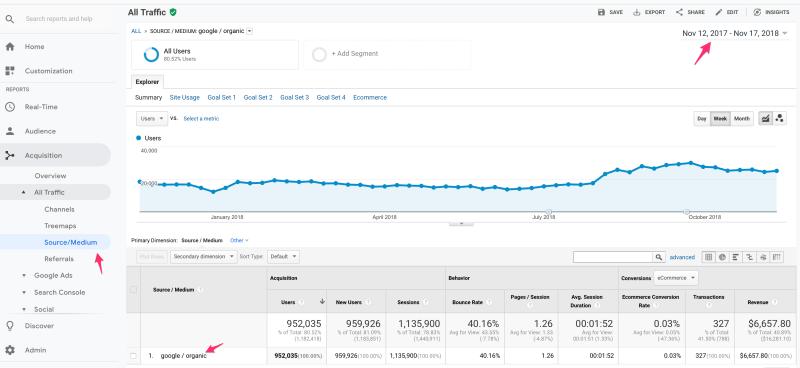 Google Organic Traffic Report
