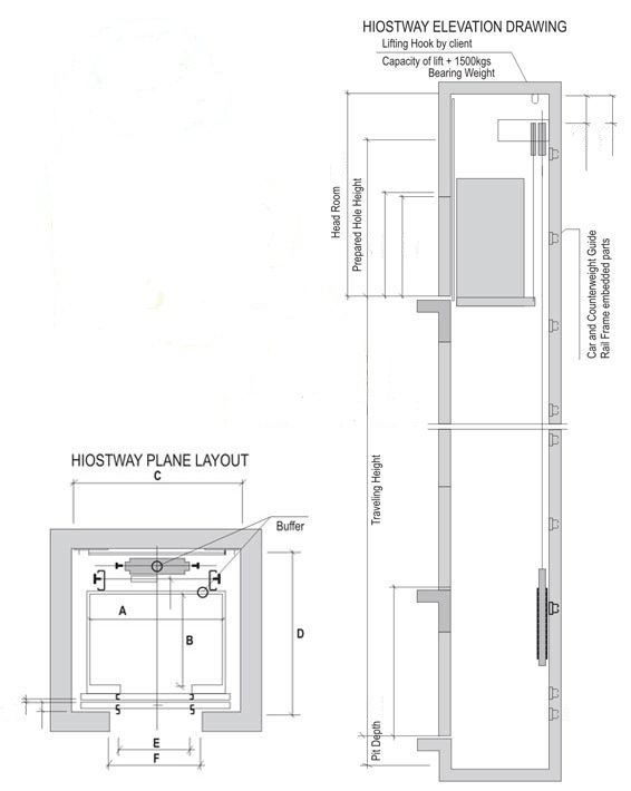 Reliance Engineering Services » Machine-Room Less Elevator