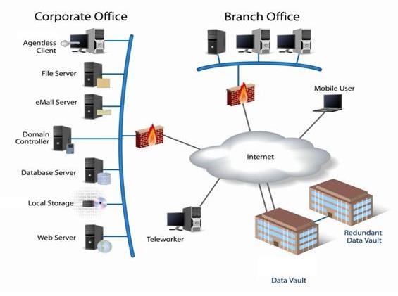 Online Backup Data Storage Remote Monitoring Media Storage