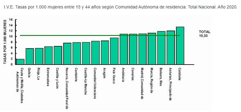 Estadísticas del aborto en España por regiones