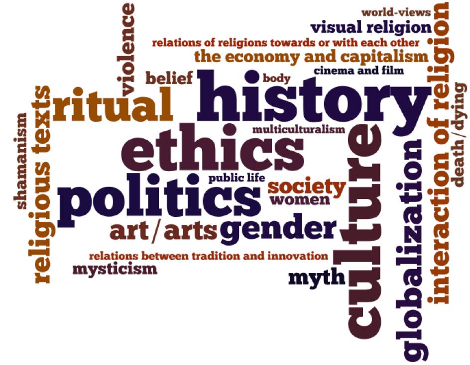 Study of religion stud of rituals