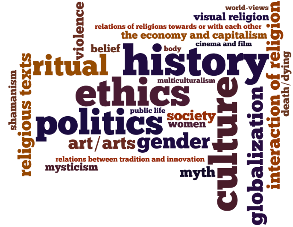 Figure 1: Word cloud of topics mentioned on two or more web pages