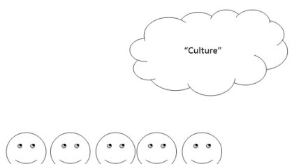 Figure 2 Cultural Cloud as Strongly Emergent