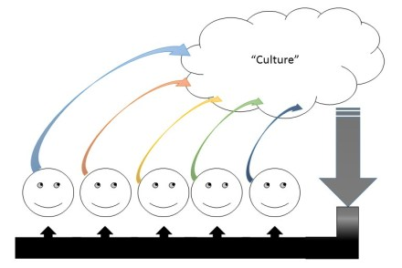 "Figure 4 Cultural ""Causation"" as an emergent feedback loop"