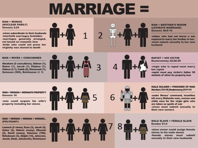 Chart of Bible verses revearing marriage practices considered unethical today, including: Genesis 2:24, Genesis 38:6-10, Deuteronomy 22: 28-29, Numbers 31:1-18, Deuteronomy 21: 11-14, and Exodus 21:4