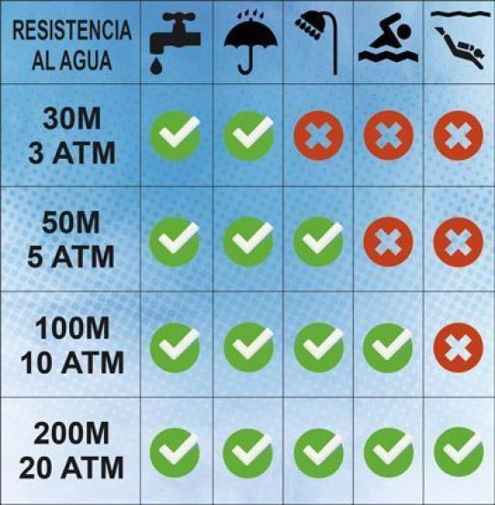 f7e692916b71 Que significa ATM o Water Resistant en los relojes de pulsera ...
