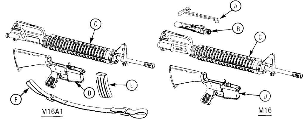 Top 5 Tactical Accessories for AR-15