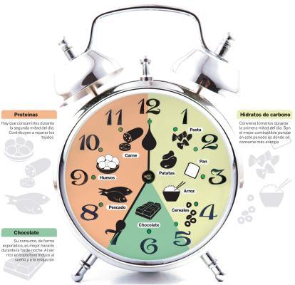 Dieta circadiana