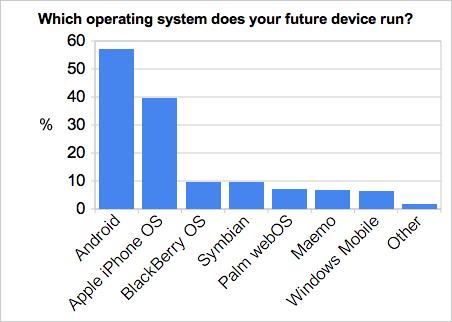 RTM survey data