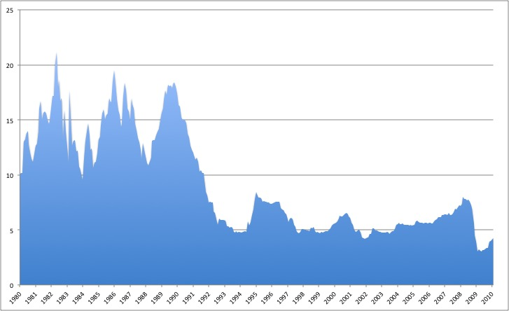 Australian Interest Rates from 1980 to 2010