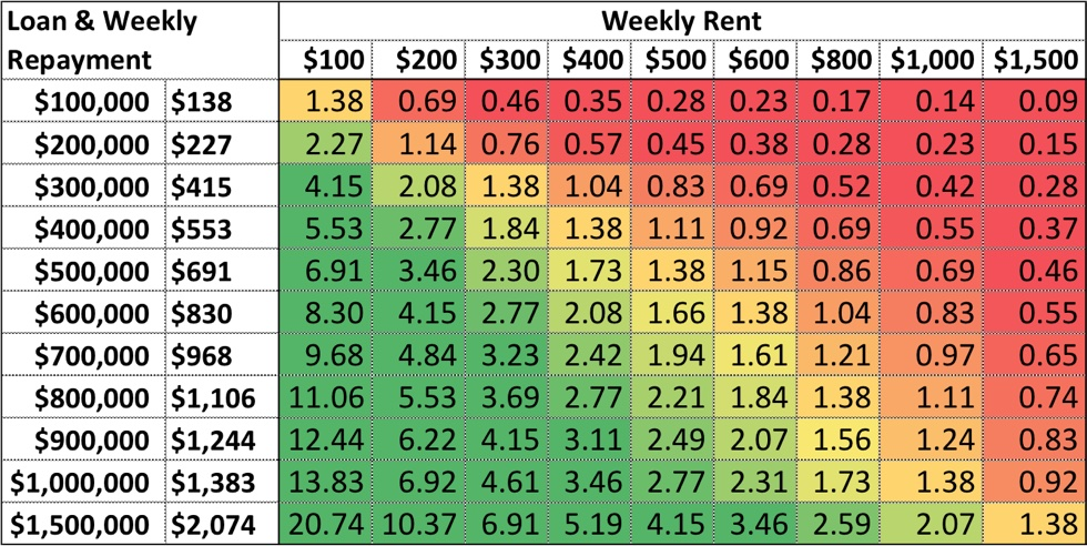Repayment To Rent Ratio Score Table