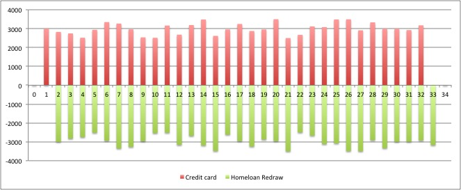 Credit Card vs Redraw
