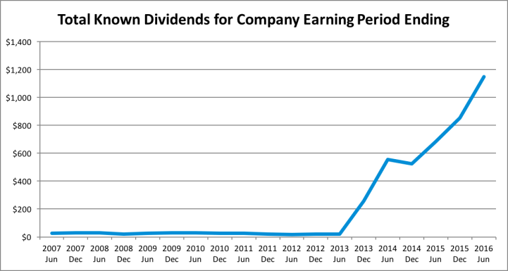 Dividend Update - 2016 Q3 - Dividends
