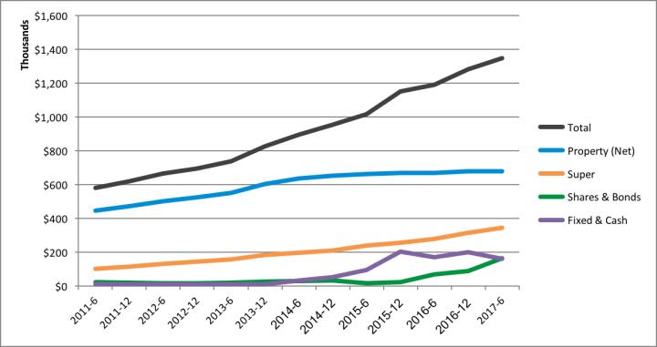 Net Worth Update – 2017 June Total