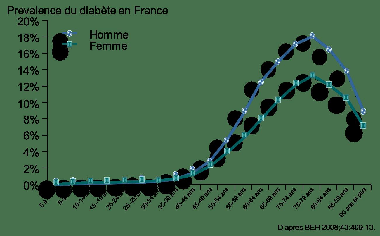 Le diabète en france
