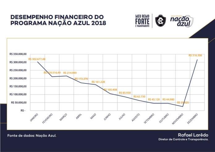 Desempenho Financeiro do Programa Nação Azul 2018