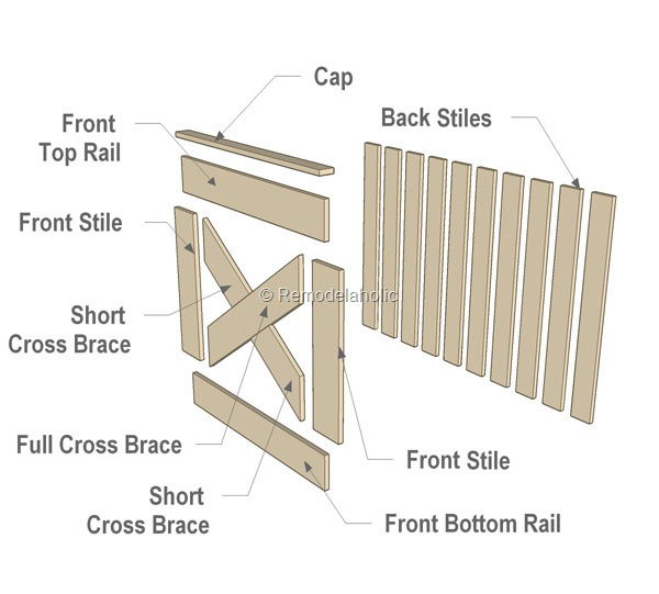 Attrayant DIY Barn Door Baby Gate For Stairs Final. Exploded Assembly View. Barn ...