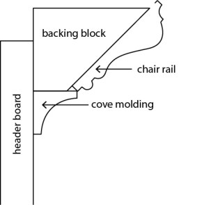 molding profile diagram b