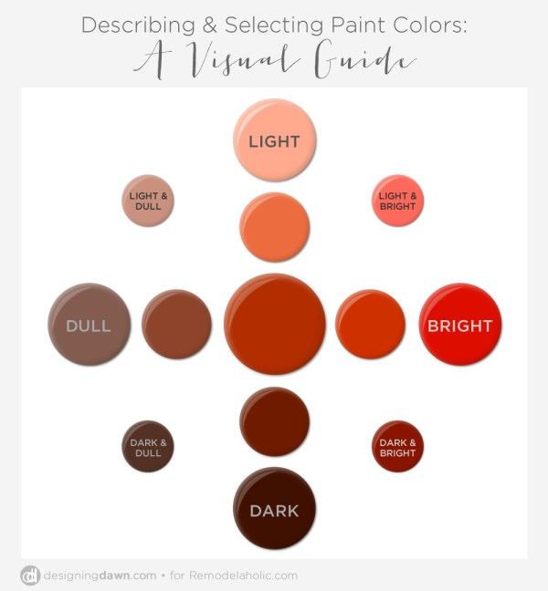 A Visual Guide to Describing & Selecting Paint Colors
