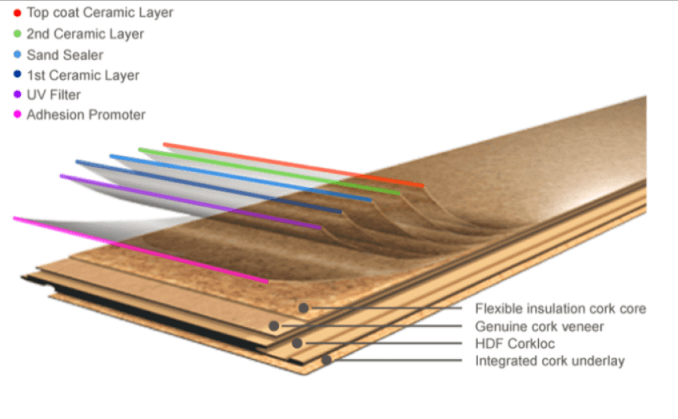 Cork Flooring Composition