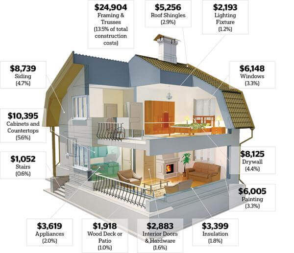 Building a house cost estimator