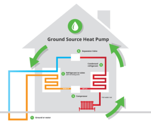 Geothermal Heating & Cooling Costs 2018